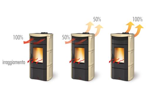 Diifusion chaleur poêle emma plus extraflame