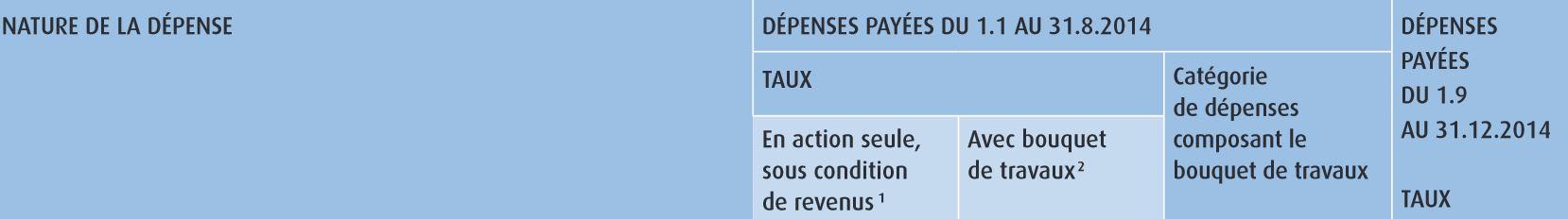 Declaration Impots 2015 Poeles Montpellier Herault Bois Et